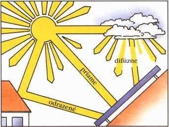 Európske solárne dni na Slovensku  Aké sú druhy slnečného žiarenia  7d3c2012bed